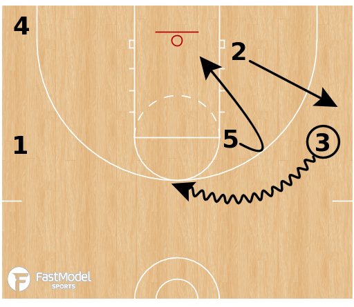 Basketball Play - Ohio State Buckeyes - Loop Duck In