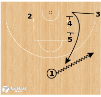 Basketball Play - Philadelphia 76ers - Flare to Elevator Set