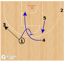 Basketball Play - Dallas Mavericks - Fake PNR to Wide Pin Down
