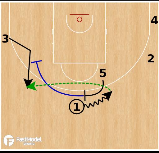 Basketball Play - Dallas Mavericks - Fake PNR to Wide Pin Down