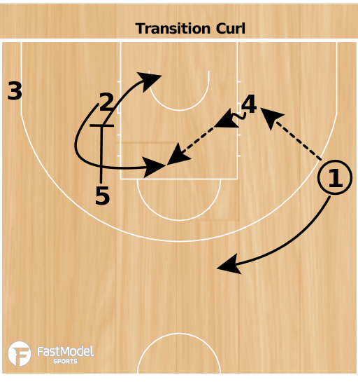 Basketball Play - France Transition Curl