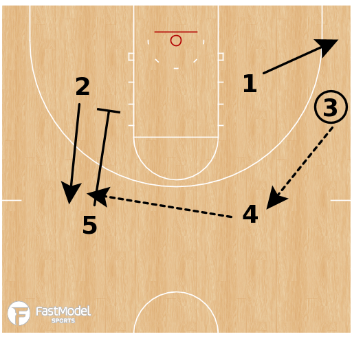 Basketball Play - Wisconsin Badgers - UCLA Down