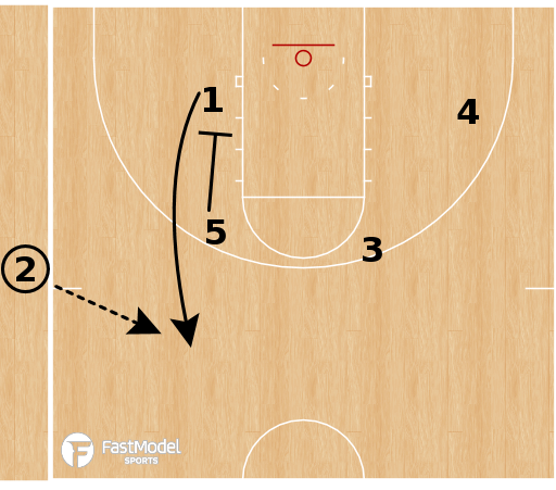 Basketball Play - Wisconsin Badgers - Box Pop SLOB