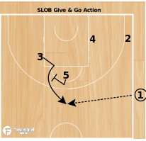 Basketball Play - SLOB France NT