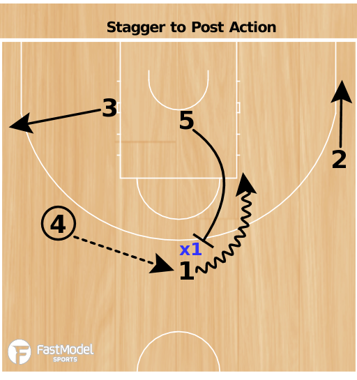 Basketball Play - Stagger to Post Action