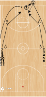 Basketball Play - Perfect Layups