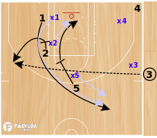 Basketball Play - Short Clock ATO