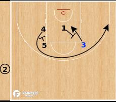 Basketball Play - OKC Thunder - Curl Pin Down SLOB