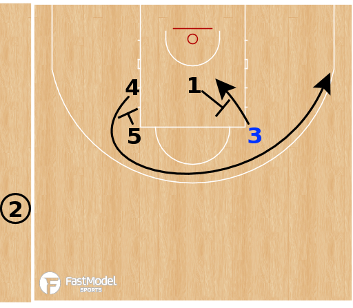 Basketball Play - OKC Thunder - Curl Pin Down SLOB