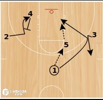 Basketball Play - Jaguar