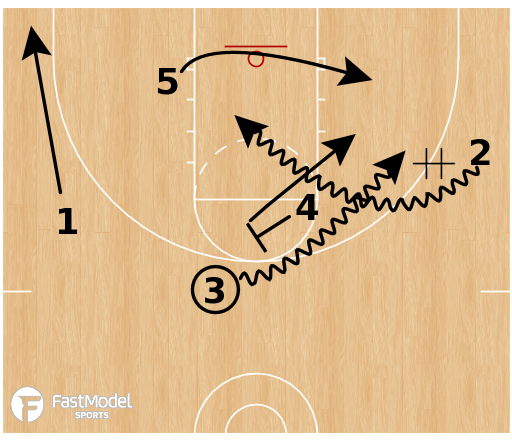 Basketball Play - Xavier Musketeers - Horns Through Diagonal Pitch