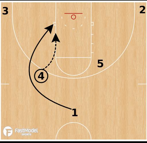 Basketball Play - Xavier Musketeers - Horns Rub Quick Hitter