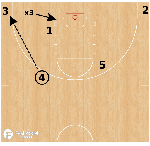 Basketball Play - Xavier Musketeers - Horns Rub Quick Hitter