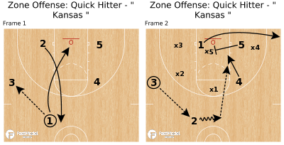 "Basketball Play - Zone Offense: Quick Hitter - "" Kansas """