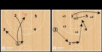 """Basketball Play - Zone Offense: Quick Hitter - """" Kansas """""""