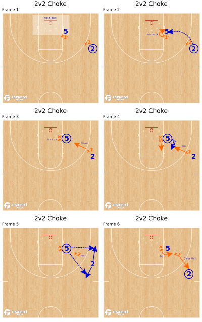 Basketball Play - 2v2 Choke