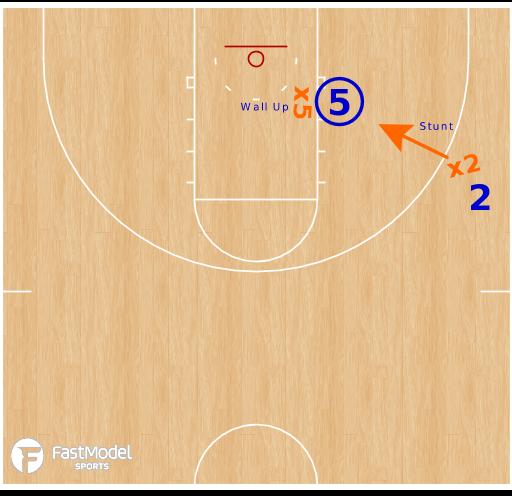 Basketball Play - 2v2 Choke