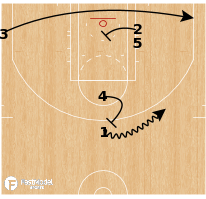 Basketball Play - Quick Hitter: 13 Regular