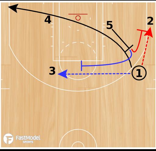 Basketball Play - Twirl Up