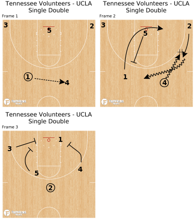 Basketball Play - Tennessee Volunteers - UCLA Single Double