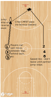 Basketball Play - Play of the Day 07-07-2011: Correlation Layup Drill