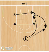 Basketball Play - Slovenia Box 1