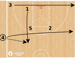 Basketball Play - Zipper Iso SLOB