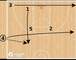 Basketball Play - Zipper Iso SLOB