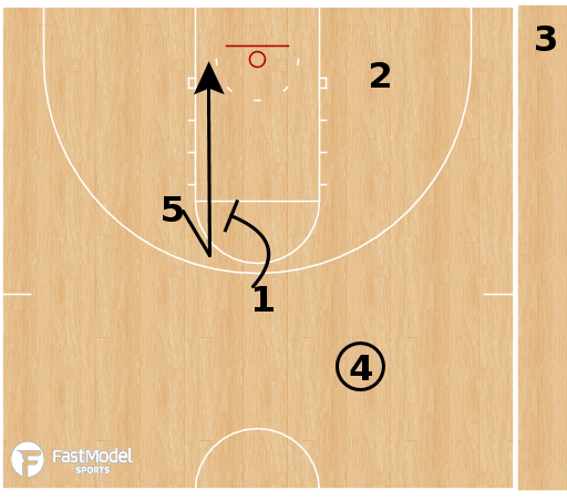 "Basketball Play - Xavier Musketeers - 1-4 High ""Italy"""