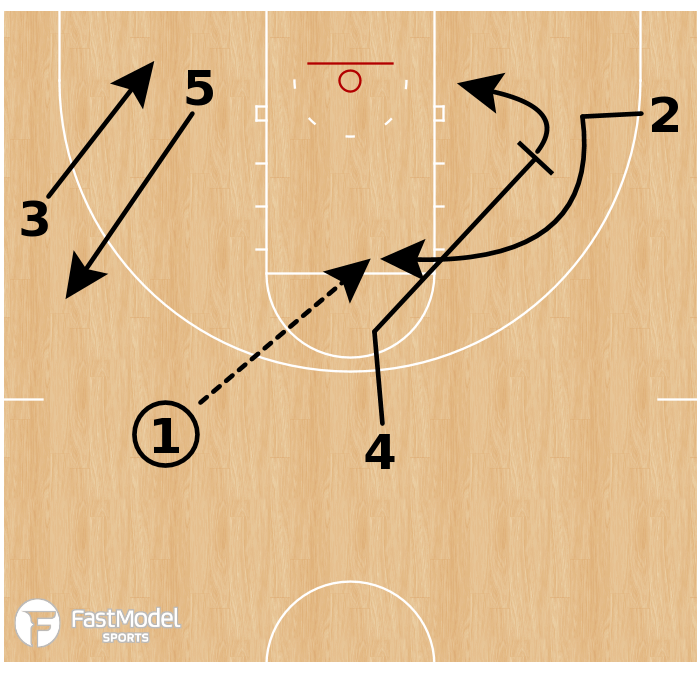 Basketball Play - Tennessee Volunteers - Early Offense: Pin Down