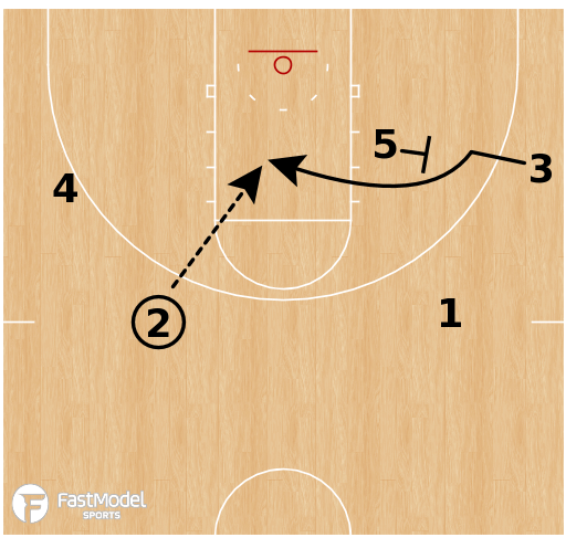 Basketball Play - Tennessee Volunteers - Early Offense: Down Screen Flex Screen