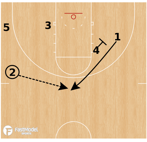 Basketball Play - Tennessee Volunteers - Early Offense: Double Stagger Curl