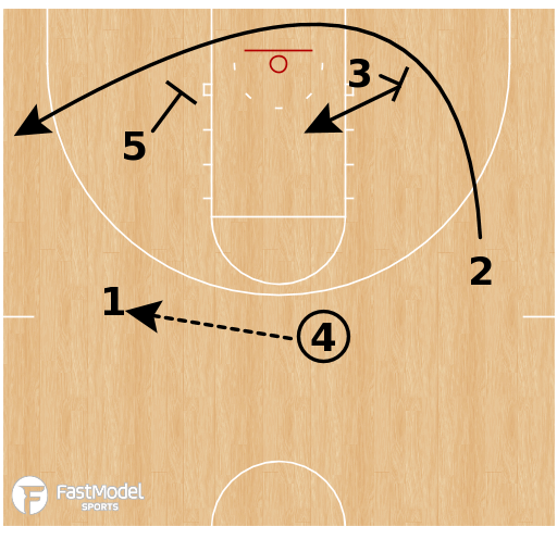 Basketball Play - Tennessee Volunteers - Early Offense: Baseline Runner Duck in