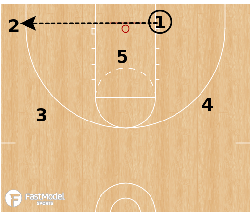 Basketball Play - Iverson Hammer ATO