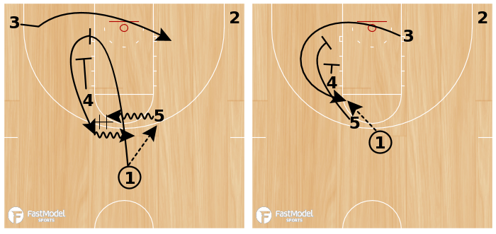 Basketball Play - Play of the Day 07-08-2011: Elbow Thru Double