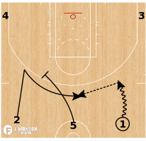 Basketball Play - Milwaukee Bucks - Early Wide Pindown