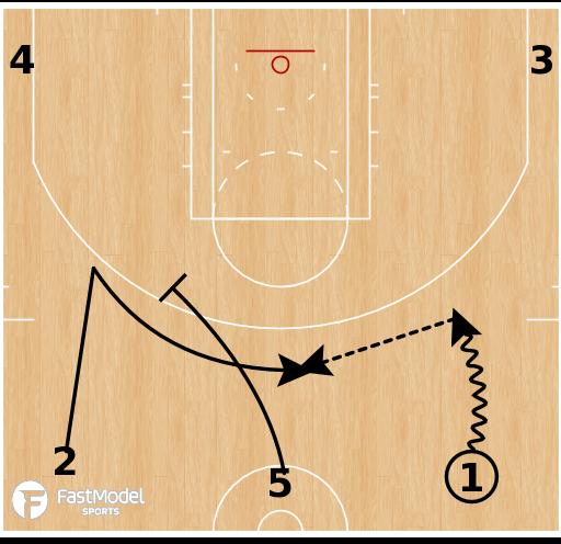 Basketball Play - Milwaukee Bucks - Early Wide Pindown