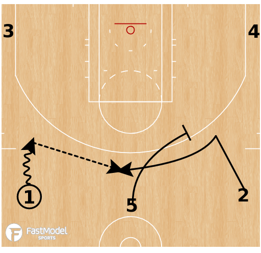 Basketball Play - Milwaukee Bucks - Wide Dribble