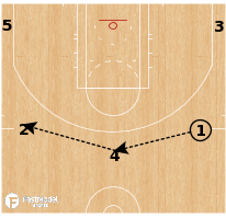 "Basketball Play - Milwaukee Bucks - ""Strong (Double)"""