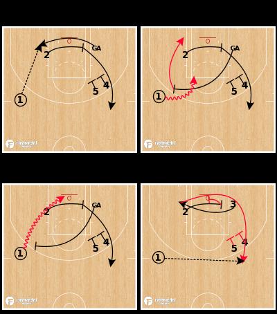 Basketball Play - Milwaukee Bucks - Cross Screen Stagger Action