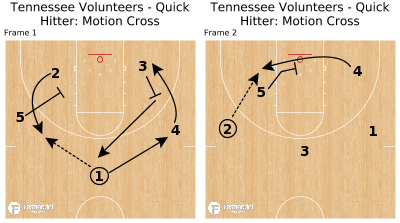 Basketball Play - Tennessee Volunteers - Quick Hitter: Motion Cross