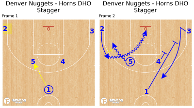 Basketball Play - Denver Nuggets - Horns DHO Stagger