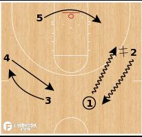 Basketball Play - Louisville Cardinals - Transititon Flip Flare PNR