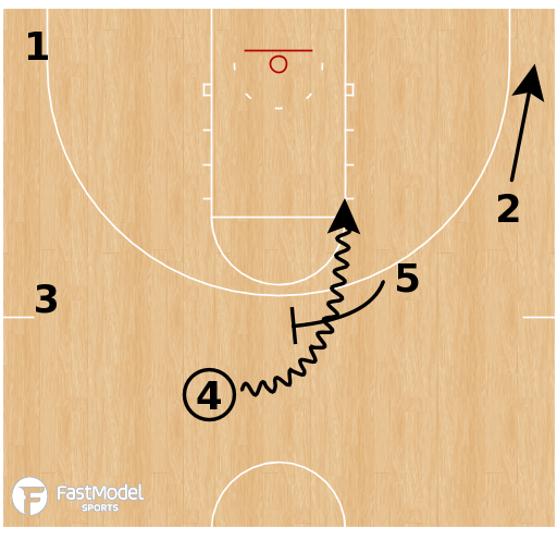 Basketball Play - Louisville Cardinals - Transititon Flip Flare PNR