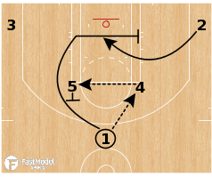 Basketball Play - Toronto Raptors - Horns Flex Uphill DHO
