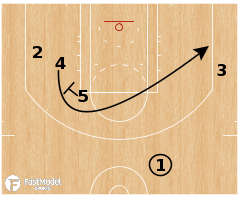 Basketball Play - Toronto Raptors - Point Handback