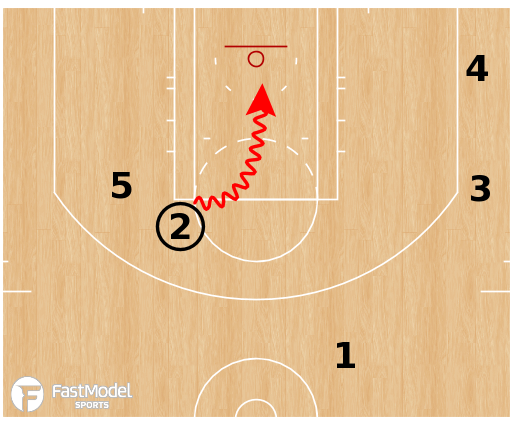 Basketball Play - Toronto Raptors - Point Handback