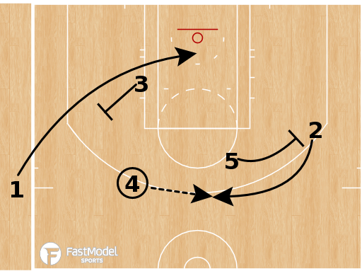 "Basketball Play - Toronto Raptors - SLOB ""1"" (Slice Stack Pick and Roll)"