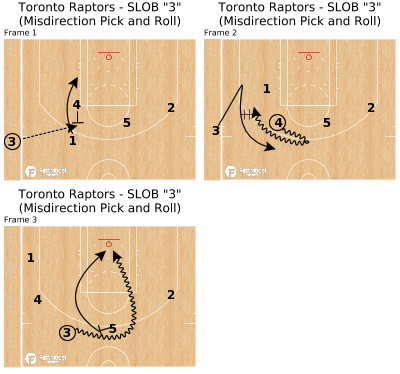 "Basketball Play - Toronto Raptors -  SLOB ""3"" (Misdirection Pick and Roll)"