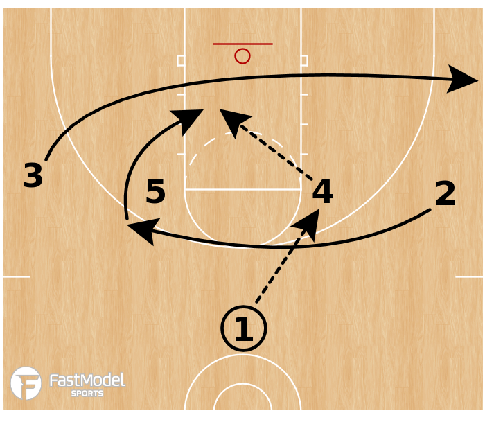 Basketball Play - Louisville Cardinals - Iverson Backdoor ATO